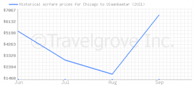 Price overview for flights from Chicago to Ulaanbaatar