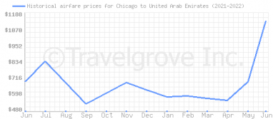 Price overview for flights from Chicago to United Arab Emirates