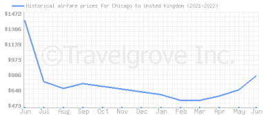 Price overview for flights from Chicago to United Kingdom