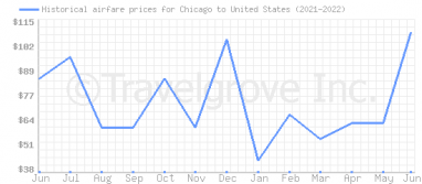 Price overview for flights from Chicago to United States