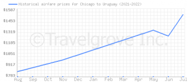Price overview for flights from Chicago to Uruguay