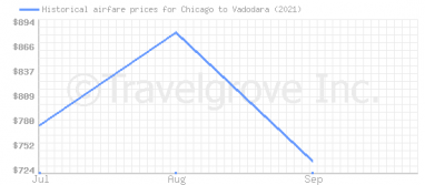 Price overview for flights from Chicago to Vadodara