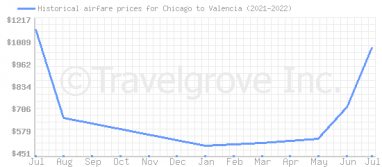 Price overview for flights from Chicago to Valencia