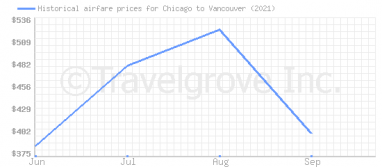 Price overview for flights from Chicago to Vancouver