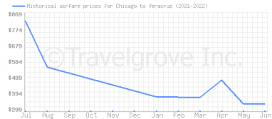 Price overview for flights from Chicago to Veracruz