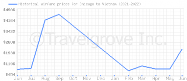 Price overview for flights from Chicago to Vietnam