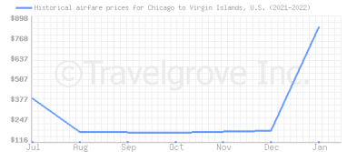 Price overview for flights from Chicago to Virgin Islands, U.S.