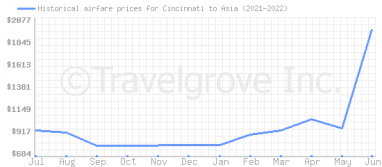 Price overview for flights from Cincinnati to Asia