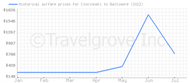 Price overview for flights from Cincinnati to Baltimore