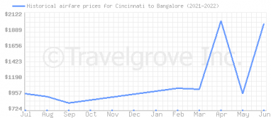Price overview for flights from Cincinnati to Bangalore