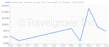 Price overview for flights from Cincinnati to Boston