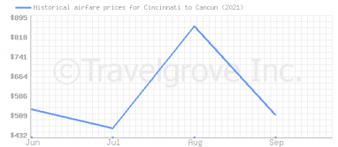 Price overview for flights from Cincinnati to Cancun