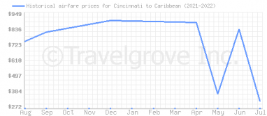 Price overview for flights from Cincinnati to Caribbean