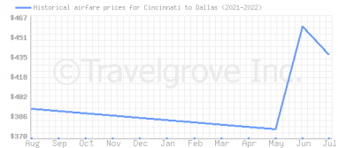 Price overview for flights from Cincinnati to Dallas