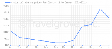 Price overview for flights from Cincinnati to Denver