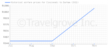 Price overview for flights from Cincinnati to Durham