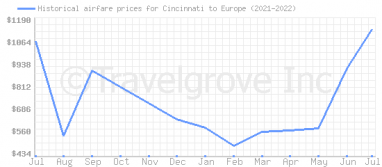 Price overview for flights from Cincinnati to Europe