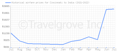 Price overview for flights from Cincinnati to India