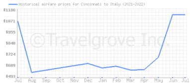 Price overview for flights from Cincinnati to Italy