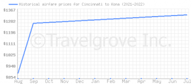 Price overview for flights from Cincinnati to Kona