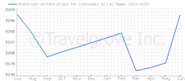 Price overview for flights from Cincinnati to Las Vegas