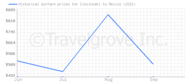Price overview for flights from Cincinnati to Mexico