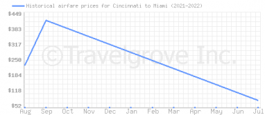 Price overview for flights from Cincinnati to Miami