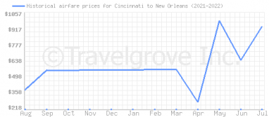 Price overview for flights from Cincinnati to New Orleans
