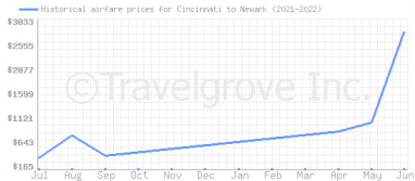 Price overview for flights from Cincinnati to Newark