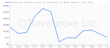 Price overview for flights from Cincinnati to North America