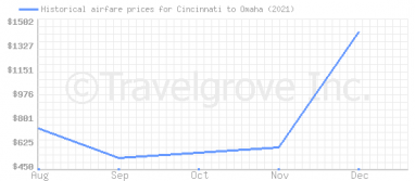 Price overview for flights from Cincinnati to Omaha