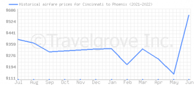 Price overview for flights from Cincinnati to Phoenix