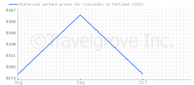 Price overview for flights from Cincinnati to Portland
