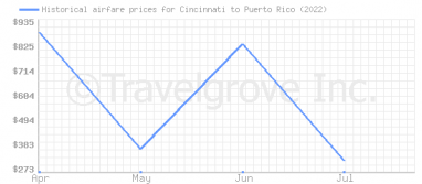 Price overview for flights from Cincinnati to Puerto Rico