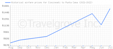 Price overview for flights from Cincinnati to Punta Cana