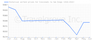 Price overview for flights from Cincinnati to San Diego