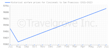 Price overview for flights from Cincinnati to San Francisco