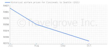 Price overview for flights from Cincinnati to Seattle