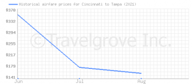 Price overview for flights from Cincinnati to Tampa
