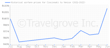 Price overview for flights from Cincinnati to Venice