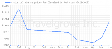 Price overview for flights from Cleveland to Amsterdam