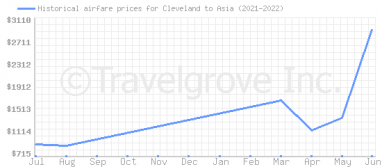 Price overview for flights from Cleveland to Asia