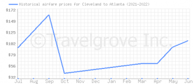 Price overview for flights from Cleveland to Atlanta