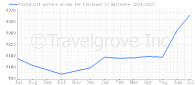 Price overview for flights from Cleveland to Baltimore