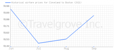 Price overview for flights from Cleveland to Boston