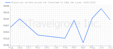 Price overview for flights from Cleveland to Cabo San Lucas