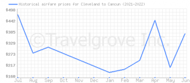 Price overview for flights from Cleveland to Cancun