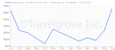 Price overview for flights from Cleveland to Caribbean