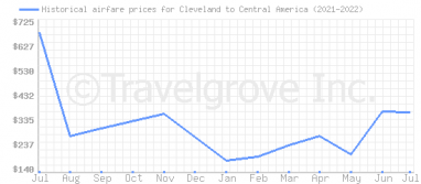 Price overview for flights from Cleveland to Central America
