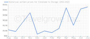 Price overview for flights from Cleveland to Chicago